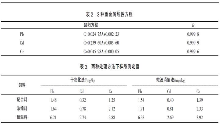 表2 3种重金属线性方程