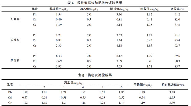表4 微波消解法加标回收试验结果