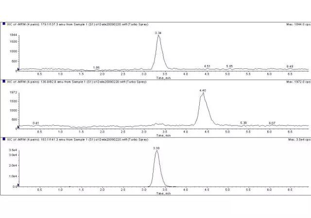 LCMS/MS定量的谱图