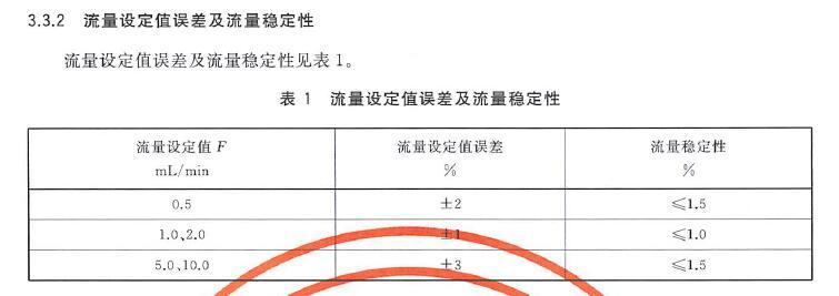 表1流量设定值误差和流量稳定性要求